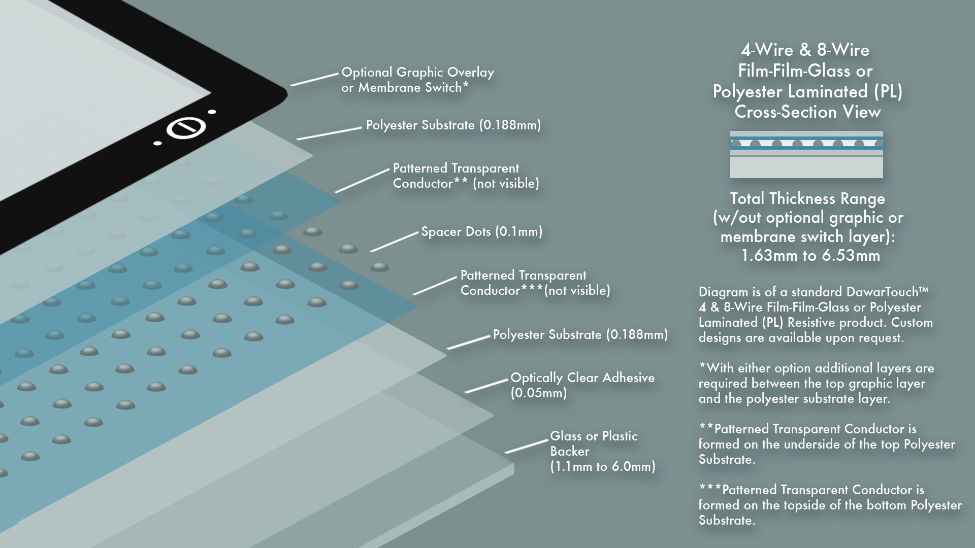 Dawar Technologies | 4-Wire Resistive Touch Screens