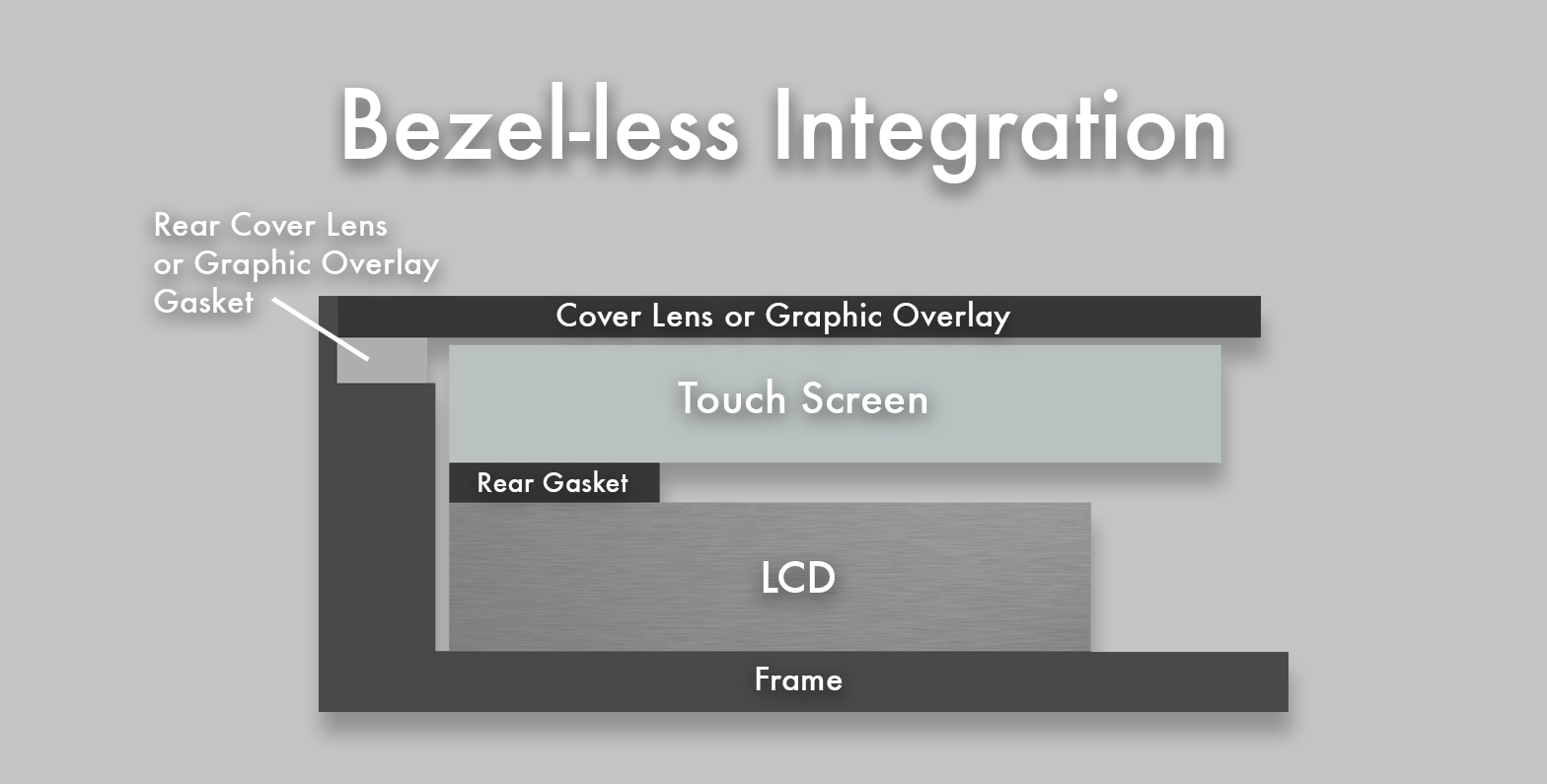 Image of Bezel-less Integration