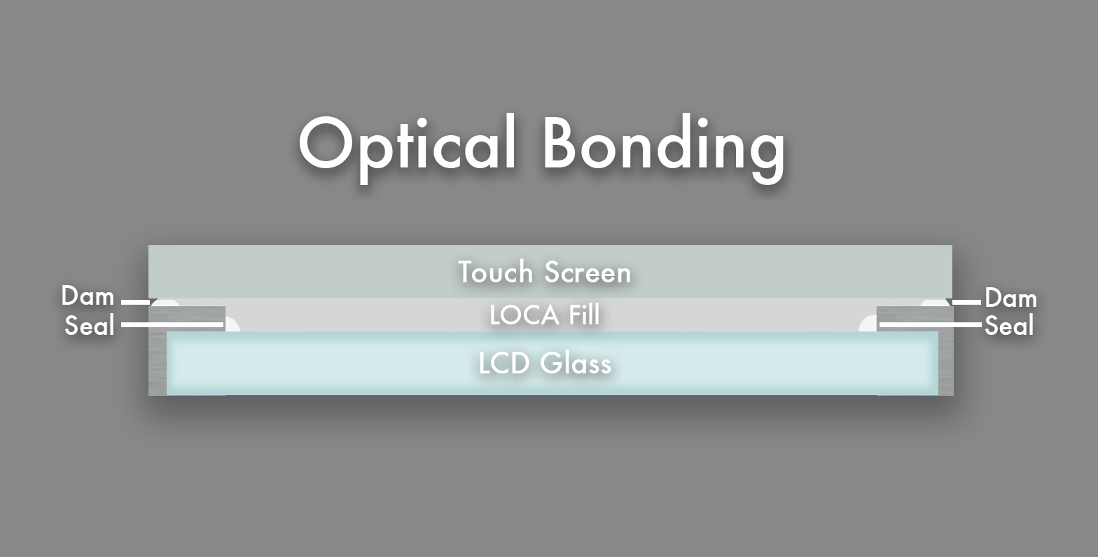 Optical Bonding Dawar Technologies Touch Screen With Eeti Controller Buy Resistive Screentouch Image Of Dam Uv Cured Acrylate Material Is Dispensed Around The Perimeter To Control Gap Between Lcd And